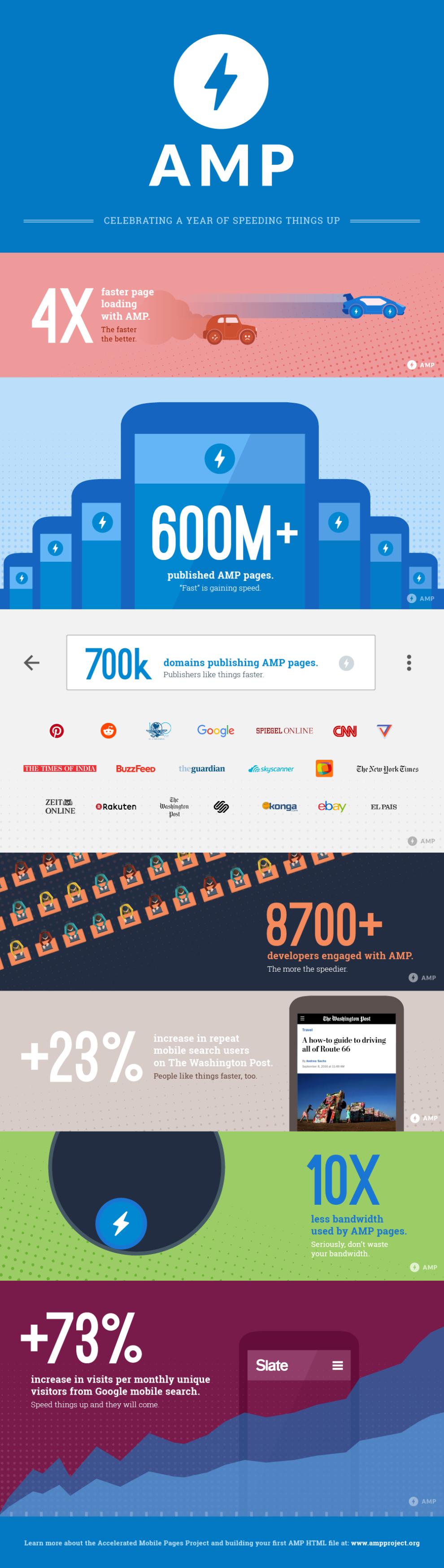 Google AMP infographic