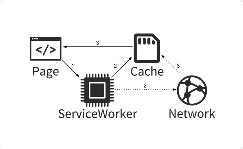 Service Worker for AMP